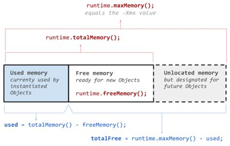 java - What are Runtime