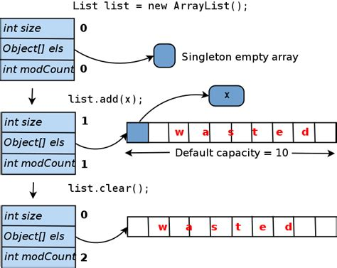 How to Prevent Your Java Collections From Wasting Memory