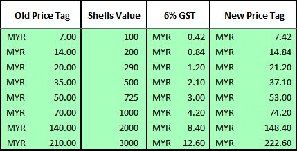 GST adjustment on Shells purchases in Malaysia   LOL