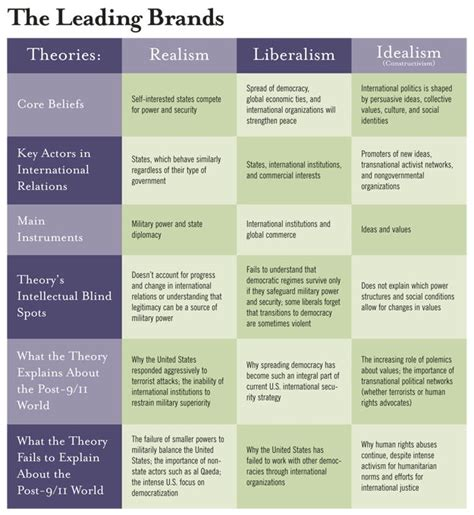 How to use an international relations theory ? : Relations