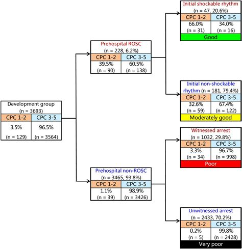 Decision tree model for predicting long-term outcomes in