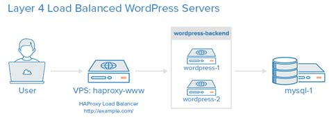 How To Use HAProxy As A Layer 4 Load Balancer for