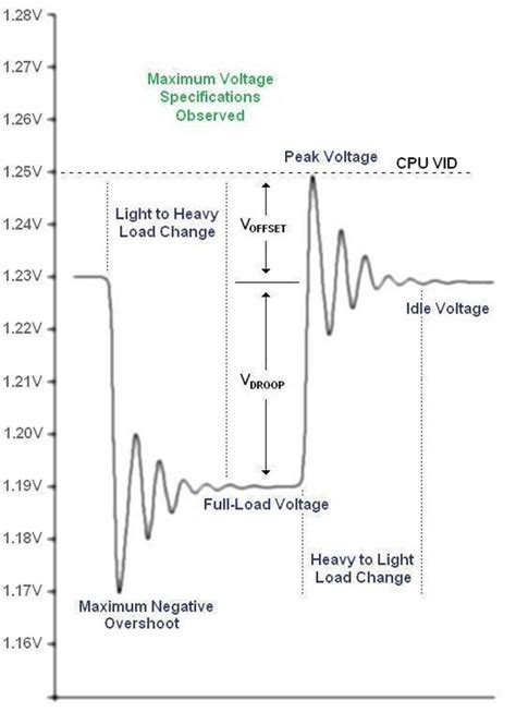 Vdroop and Load Line Calibration: Is Vdroop Really Bad?