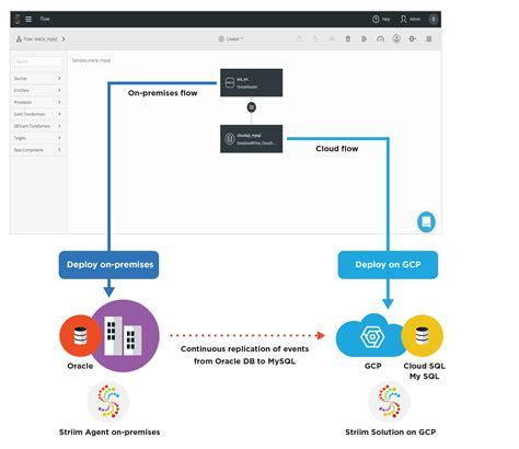 Replicating Your On-Premises Database into Google Cloud