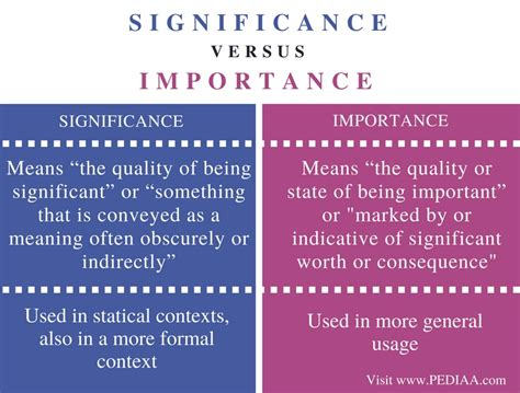 Difference Between Significance and Importance – Pediaa